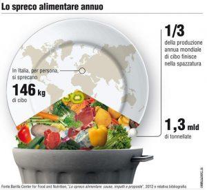 i dati dello spreco alimentare