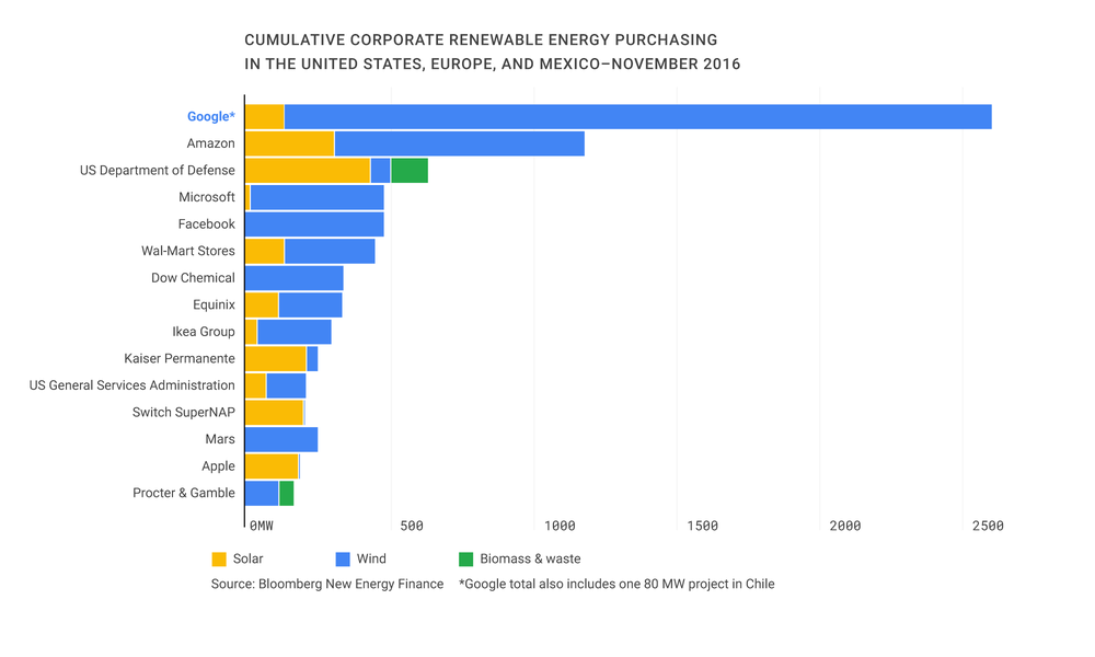 energie rinnovabili google