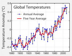 Aumento delle temperature globali