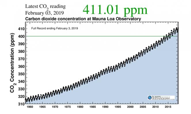 CO2 nell'aria