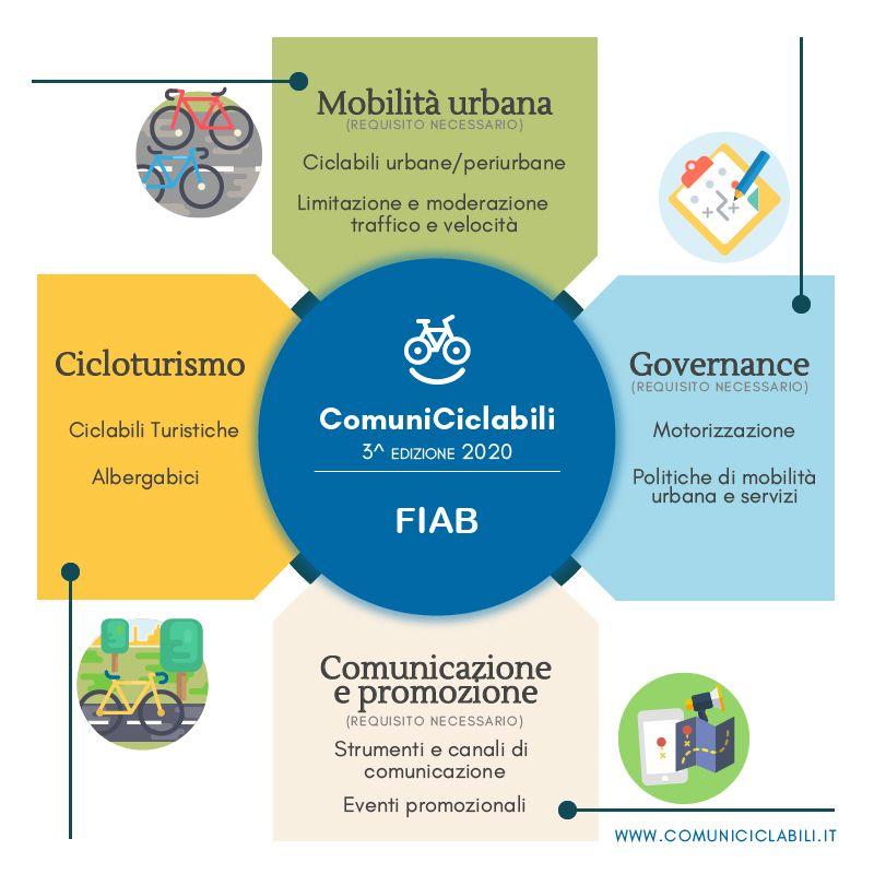 Ciclabilità comuni italiani