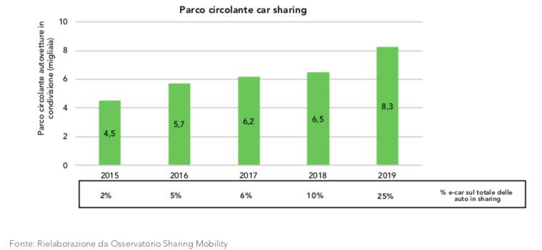 Car sharing Italia 2020