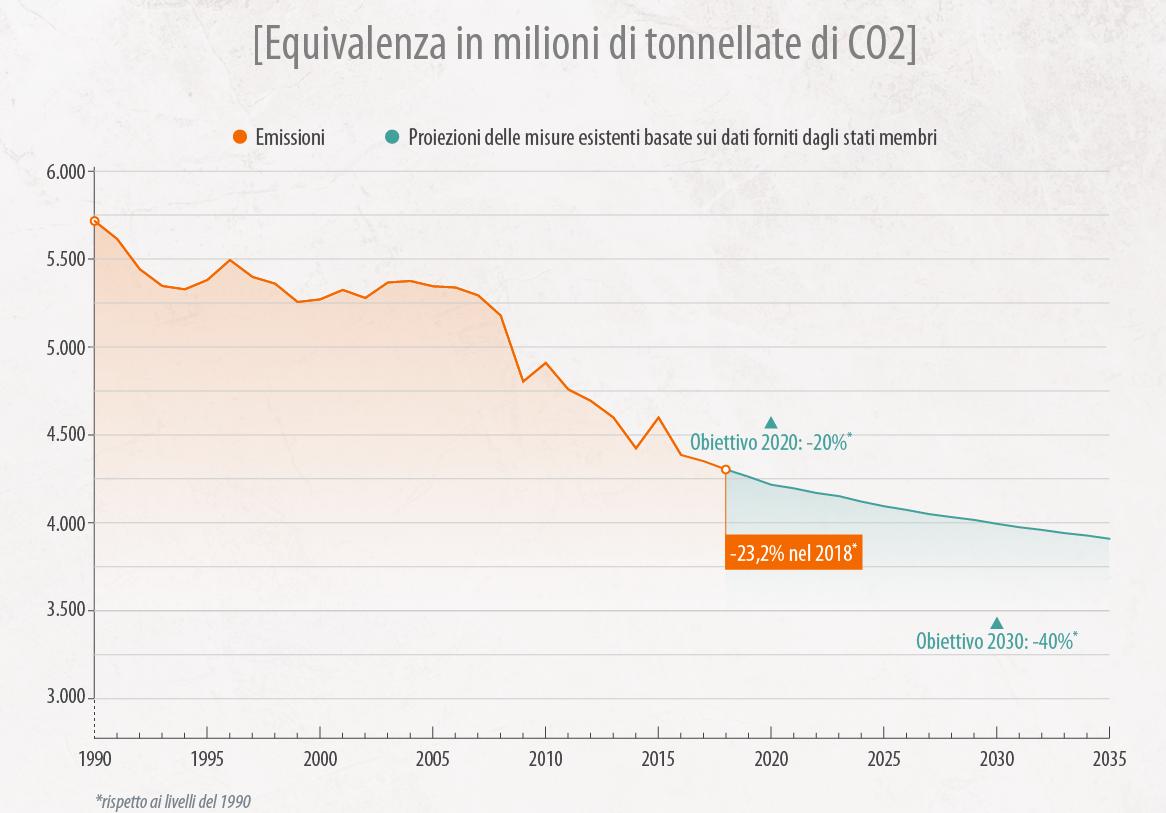 Obiettivi UE CO2